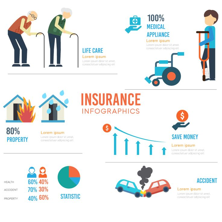 Insurance Infographic Free Freepik Download Content Insurance