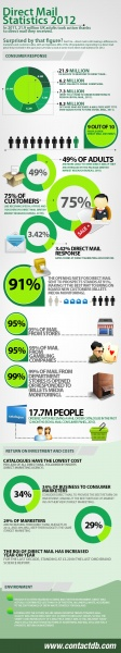 Is Direct Mail Still Viable for Lead Generation and Appointment Setting? [Infographic]   #Business 2 Community