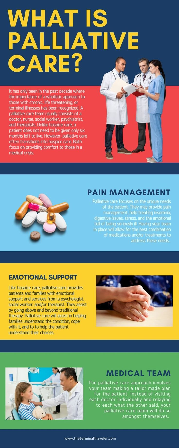 Infographic describing what palliative care is.