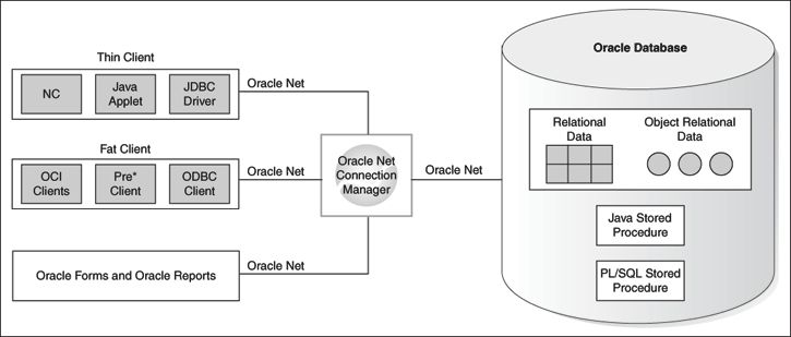 Oracle | Henry Chen