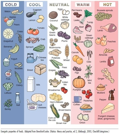 Cooling/warming foods - interesting... Actually from a veterinary website but wonder if it's true for people too.