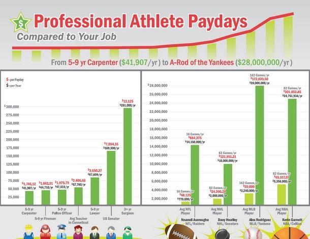 Are athletes worth their hefty salaries?