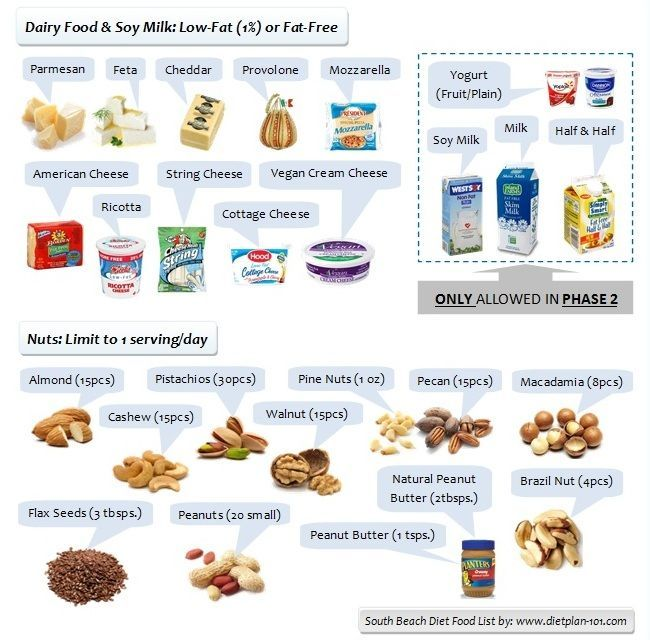 South Beach Diet Food List for Phase 1 and Phase 2 | Diet Plan 101