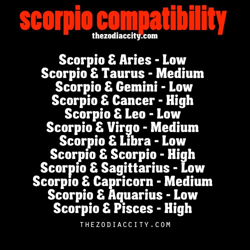 Zodiac Compatibility Charts_Cancer_Zodiac Society [1 being the lowest 3 being the highest]. Description from pinterest.com. I searched for this on bing.com/images