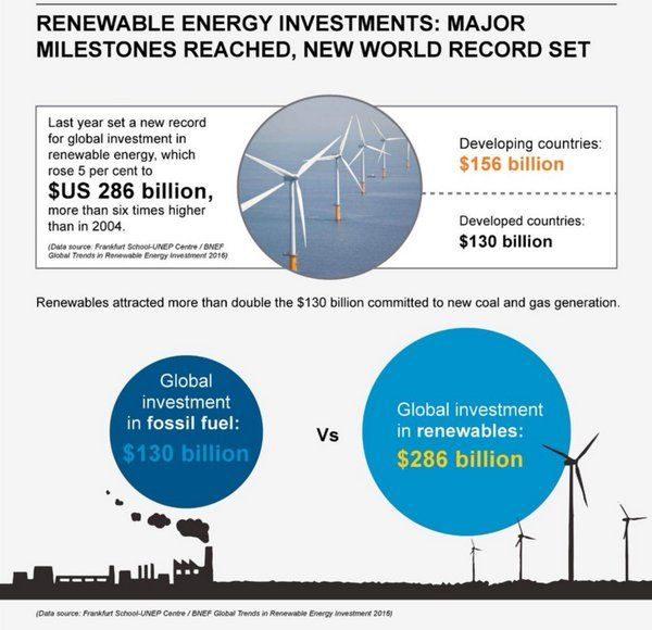 Which countries are leading the charge to renewables? http://wef.ch/1MDoCtT  #energy
