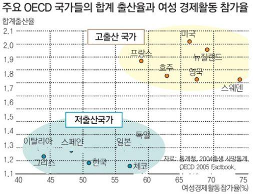 출산율과 경제활동 참가율