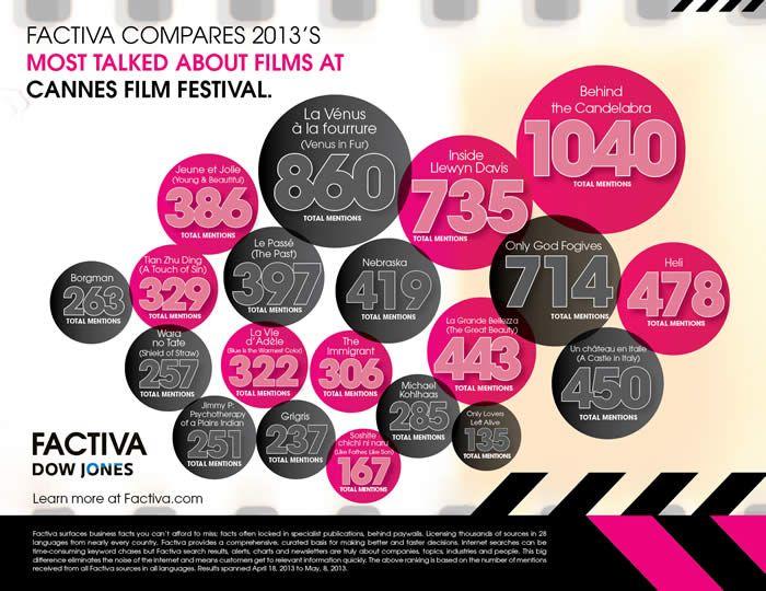 41 best Film \ Entertainment Infographics images on Pinterest - film director job description