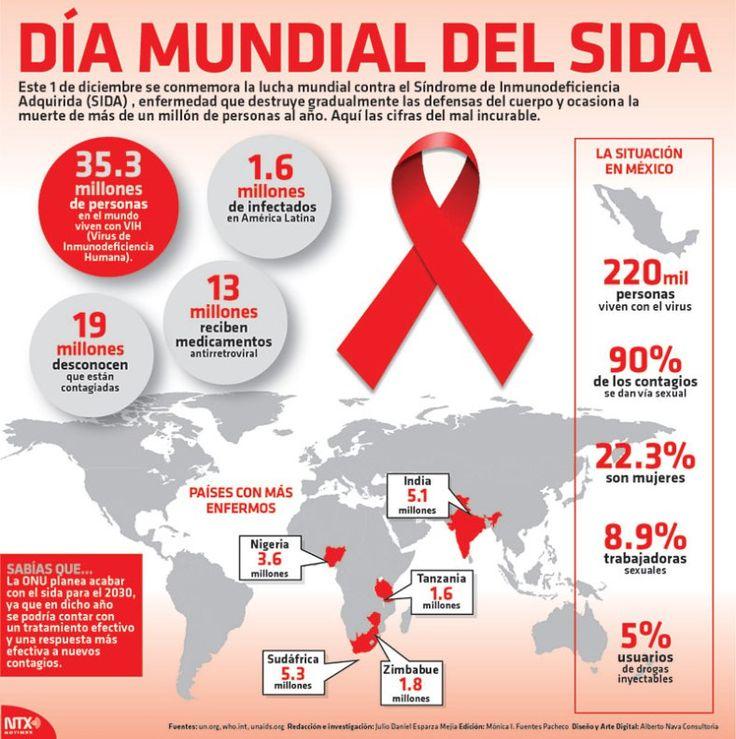 #DiaMundialContraElSida #Infografia Día mundial del #SIDA Día mundial del SIDA  Este 1 de diciembre se conmemora la lucha mundial contra el Síndrome de Inmunodeficiencia Adquirida (SIDA) enfermedad que destruye gradualmente las defensas del cuerpo y ocasiona la muerte de más de un millón de personas al año.  Aquí las cifras del mal incurable.  Fuente: Notimex  @Candidman     #Infografias Salud Candidman Día Mundial contra el SIDA Diciembre Estadísticas Infografía Infografías México Síndrome…