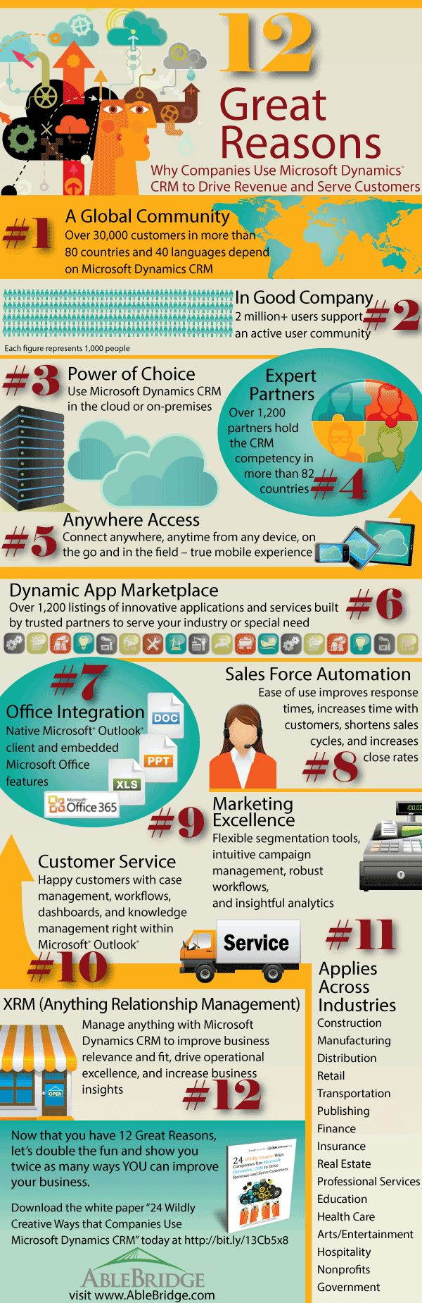 25 best web development solutions images on pinterest software why do businesses worldwide use microsoft dynamics crm benefits fandeluxe Images