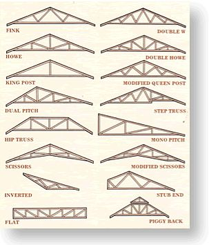 Best 25 roof truss design ideas on pinterest for Engineered roof trusses prices