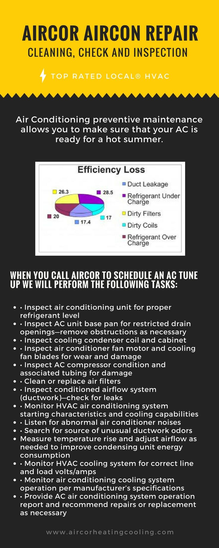 Aircor air conditioning services wants you to enjoy the comfort and peace of mind of breathing clean air all the time aircor provides cleaning check and