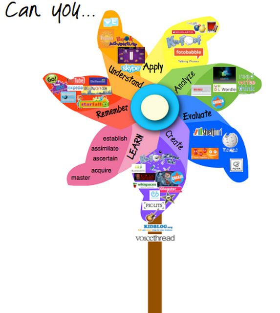 10 best images about Bloom's Taxonomy on Pinterest | Technology ...