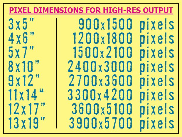 Pixel dimensions chart for high resolution digital photos