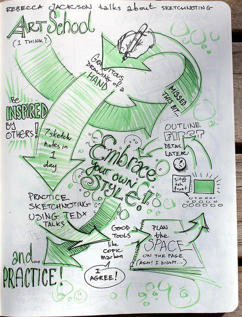 Seven sketchnotes in 1 day - Rebecca Jackson   Flickr