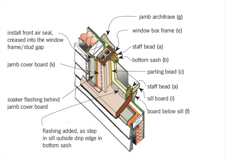 25 best images about roof construction on pinterest for Window installation nz