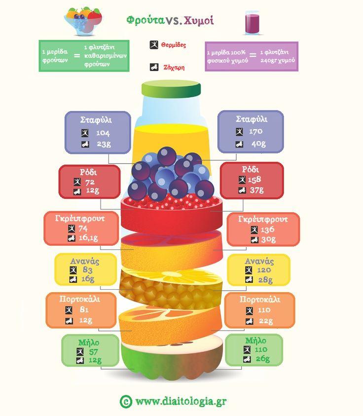 Οι φυσικοί χυμοί φρούτων και θερμίδες : πόσα «ζάχαρα» περιέχουν; http://www.diaitologia.gr/fisikoi-ximoi/