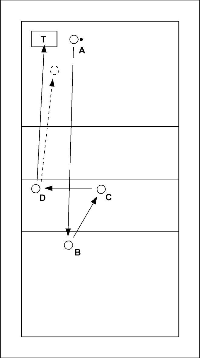 Volleybaloefening: Smash richting trampoline - A serveert onderhands, B passt, C setupt en D slaat de bal uit stand zodat die op de trampoline (T) stuit. D vangt de bal voordat die de grond raakt. De oefening is afgelopen na de eerste succusvol...