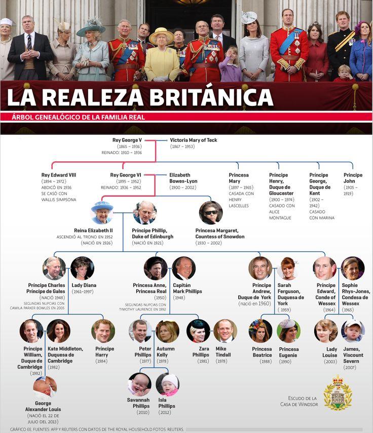 La realeza británica | El Economista