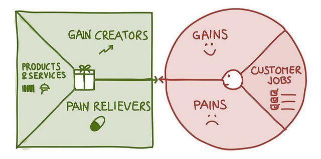Value Proposition Designer by Alex Osterwalder, #startup #leanstartup #bmgen