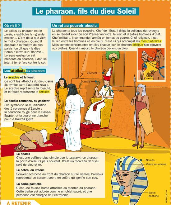 Le pharaon, fils du dieu Soleil