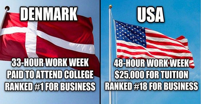 Here are 9 reasons Denmark's socialist economy leaves the US in the dust