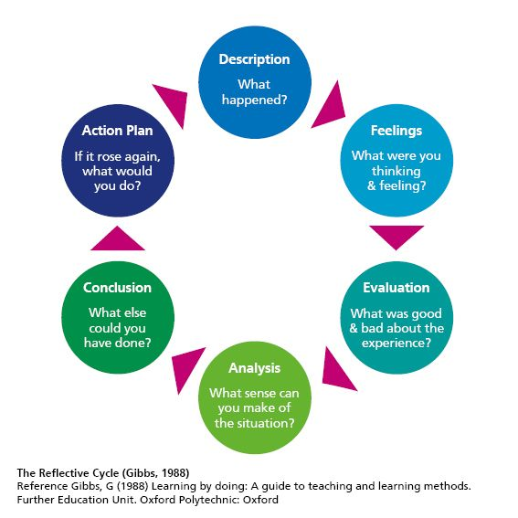 gibb reflective models on teaching session The gibbs reflective cycle education essay ps205 introduction a physically literate individual is able to perform physical activities with confidence, competence.