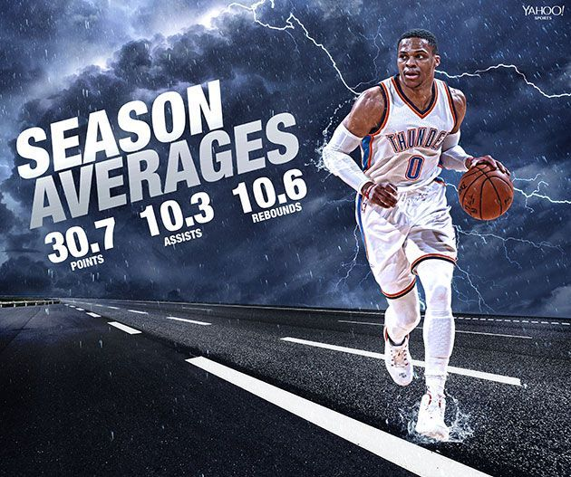 OKC Thunder Russell Westbrook Averages Triple-Double | 2016-17 NBA Season