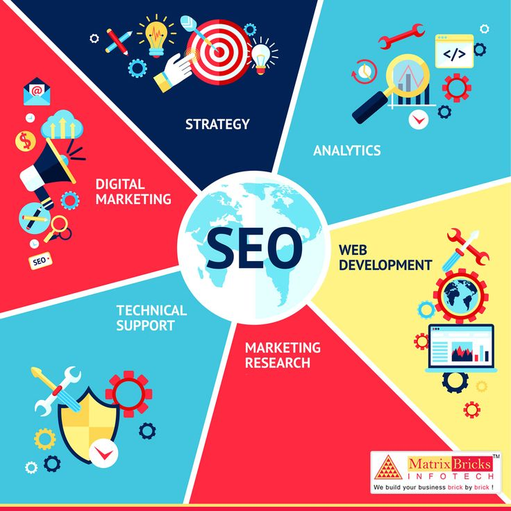 Full-service Matrixbricks offering web design, website development, SEO, internet marketing and graphic design services.  Know More : https://goo.gl/fqwB77  #WebSolution #DigitalPartner #Full-service