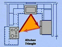 Developing A Functional Kitchen Floor Plan