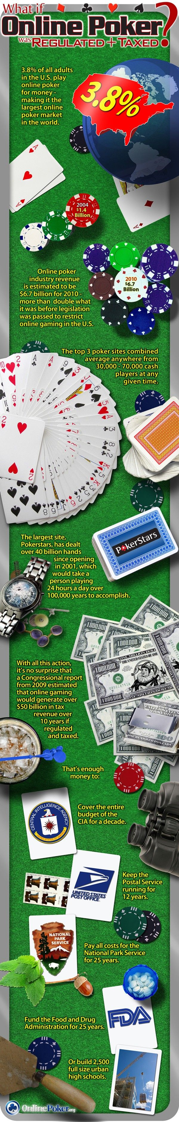 What If Online Poker Was Regulated And Taxed
