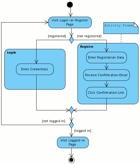 state diagram software and charts activity diagram - login or register | it:uml | pinterest | activities and articles