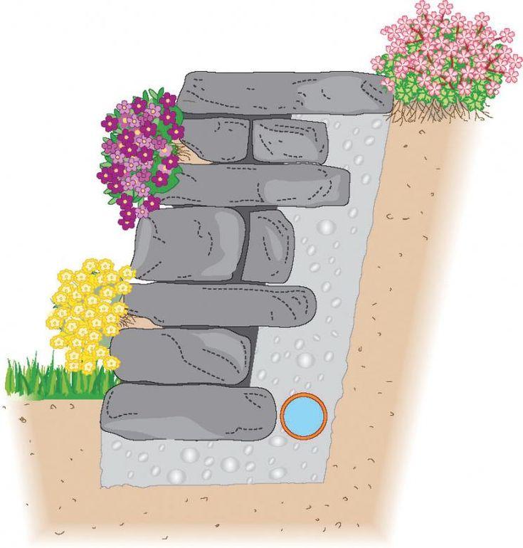 Querschnitt einer Trockenmauer