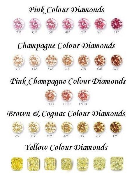 This are the different shades in diamonds which we could own in the present market....