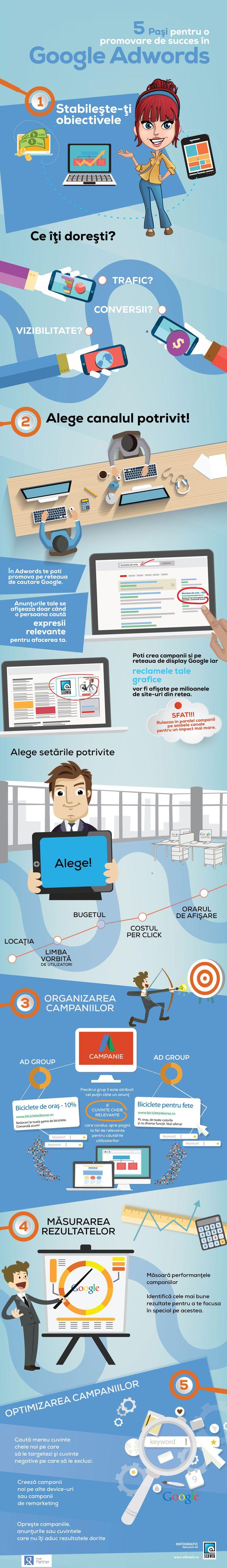 5 pasi pentru o promovare de succes in Google Adwords. Realizat de SilkWeb
