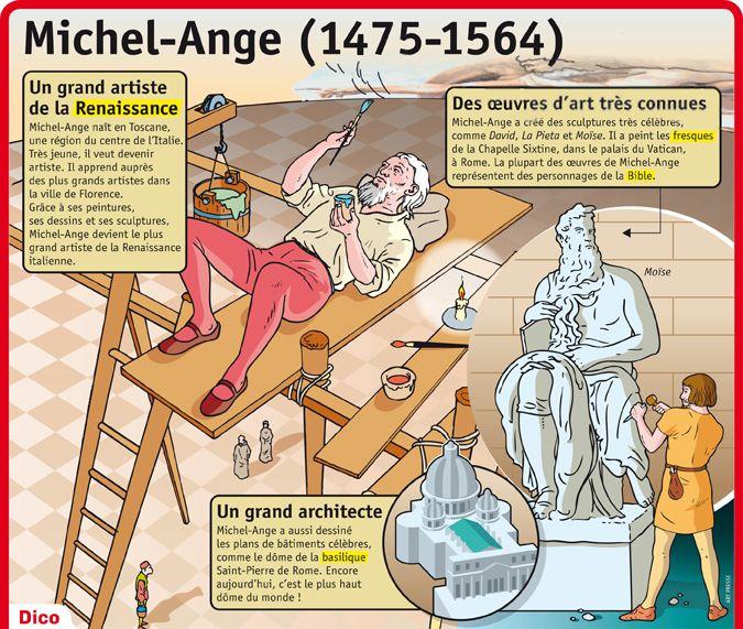 Fiche exposés : Michel-Ange (1475-1564)