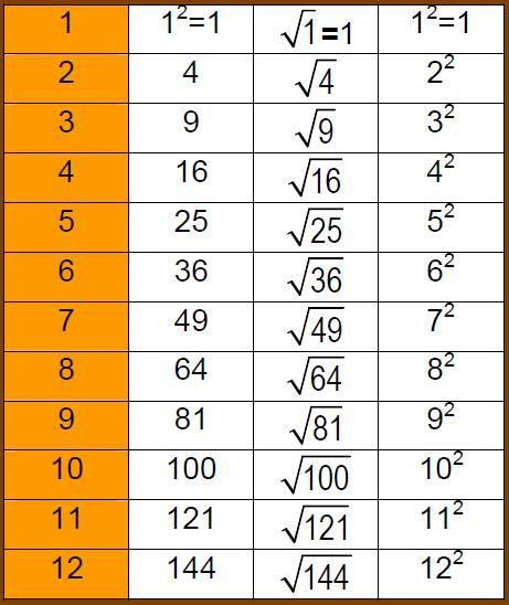 tabla de raiz cuadrada - Buscar con Google