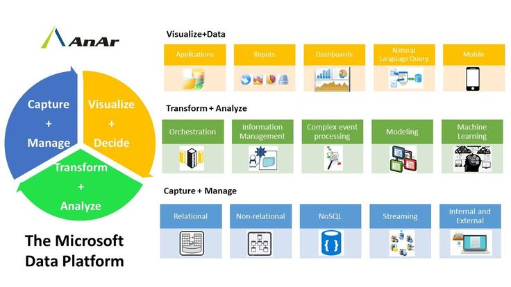 #MicrosoftDataPlatform products #SQLServer, #HDInsight, #PDW, #Azure, #Sharepoint and Office for Turning #Data into #Information for #BusinessIntelligence, #DataMining, #BusinessAnalytics and #PredictiveAnalytics #AnArSolutions  http://www.anarsolutions.com