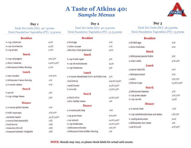Everything You Need to Know to Follow Kim Kardashian's Atkins 40 Diet | StyleCaster