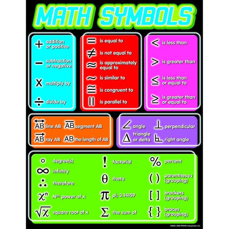 T-38175 Math Symbols Learning Chart Teach basic math symbols for algebra, geometry, and more as students' math skills increase and advance. Back of chart features reproducible sheets, activities, and