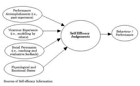 bandura - self-efficacy