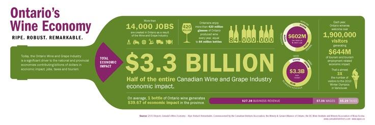Ontario's Wine Economy - Infographic