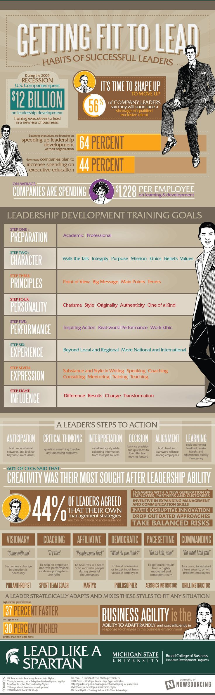 Getting Fit to Lead [Infographic] - Habits of successful leaders | #leadership #successhabits #management