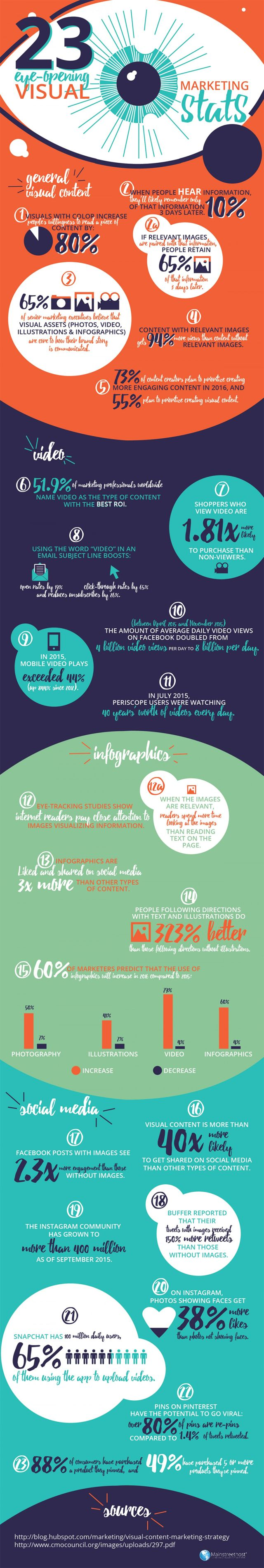 Visual Marketing 23 Stats That Will Make You Change Your Strategy - @redwebdesign