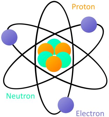 Rutherford atom model