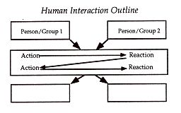HUMAN INTERACTION OUTLINE