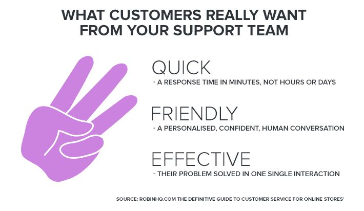 What customers want from support team
