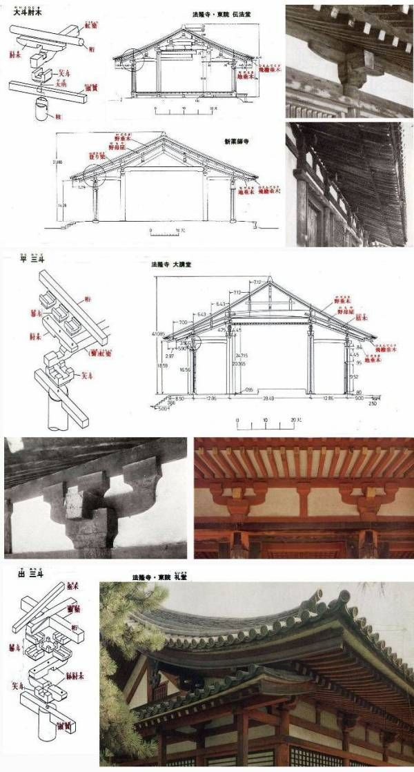 [図版更改、出典記入追加 17.39] 寺院建築の特色として、軒下:軒を支える箇所の複雑な形があります。 その形で、これは〇〇時代、〇〇様式、これは△△様式・・などと説明されることが往々ありますが、こういう説明・案内に、建物に興味・関心のある人でも、イヤになることがあるのでは...