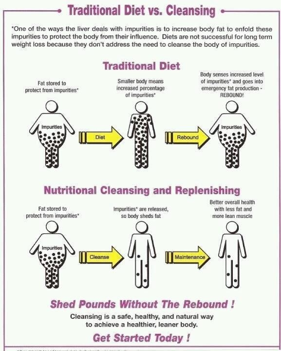 This is why nutritional cleansing is sooooooo important to losing weight for good!!  http://www.bu4life.myforever.biz/store