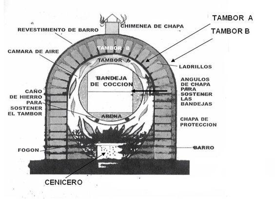 como hacer un horno ecolgico taringa