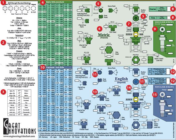 The Ultimate Engineering Screw Chart: Precision Tools: Light Tool Supply
